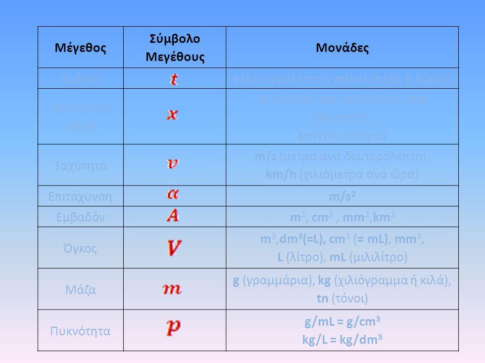Μέγεθος Σύμβολο Μεγέθους Μονάδες m/s2 kg/L = kg/dm3