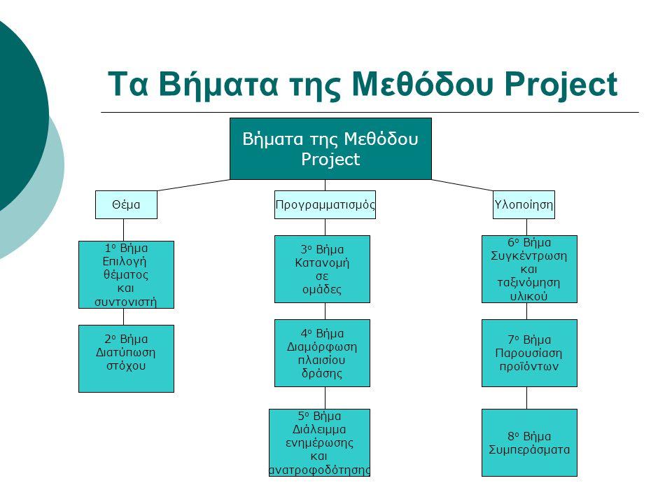 Τα Βήματα της Μεθόδου Project