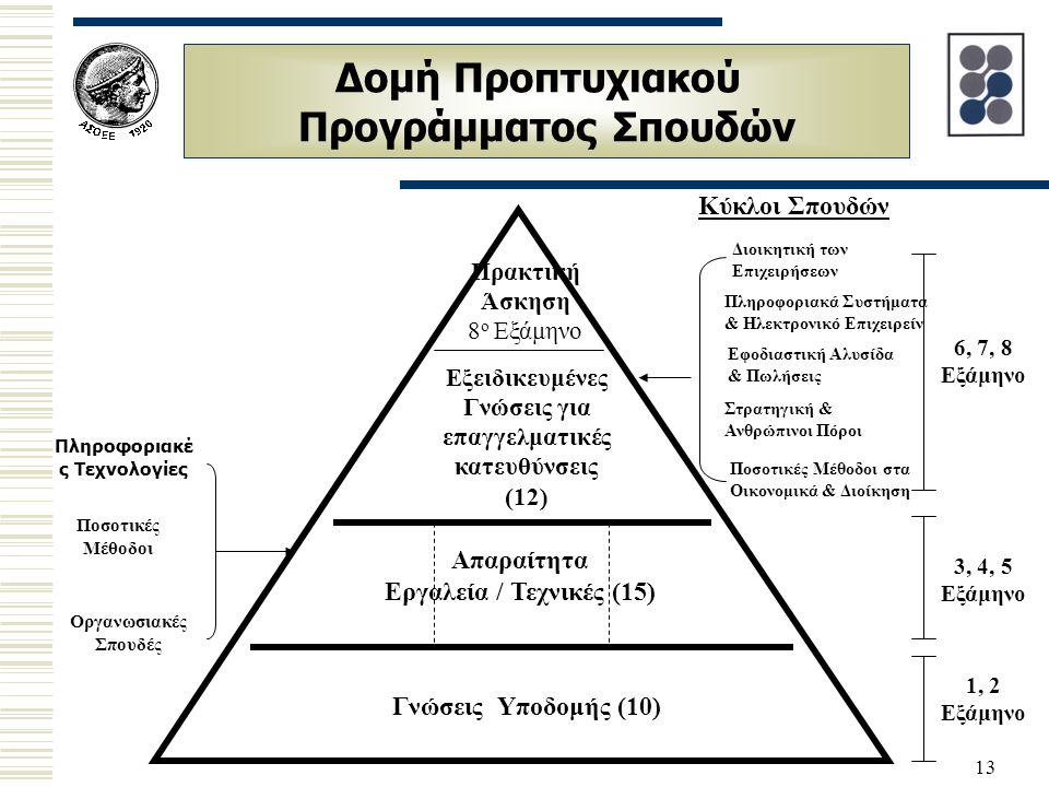 Δομή Προπτυχιακού Προγράμματος Σπουδών