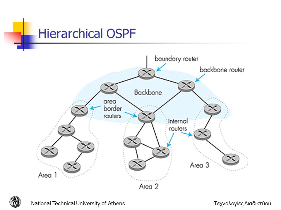 Hierarchical OSPF National Technical University of Athens