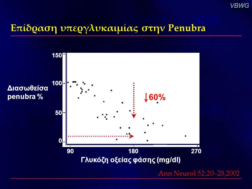 Επίδραση υπεργλυκαιμίας στην Penubra