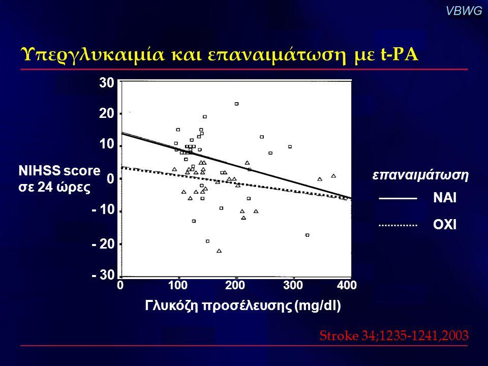 Υπεργλυκαιμία και επαναιμάτωση με t-PA