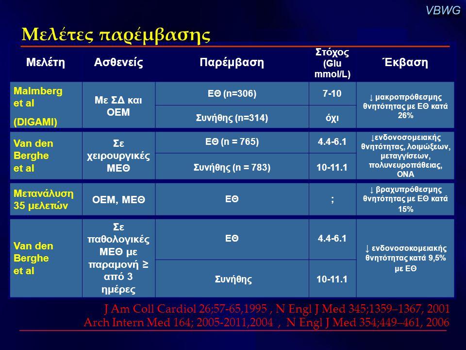 Μελέτες παρέμβασης Μελέτη. Ασθενείς. Παρέμβαση. Στόχος (Glu mmol/L) Έκβαση. Malmberg et al. (DIGAMI)