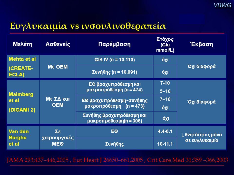 Ευγλυκαιμία vs ινσουλινοθεραπεία