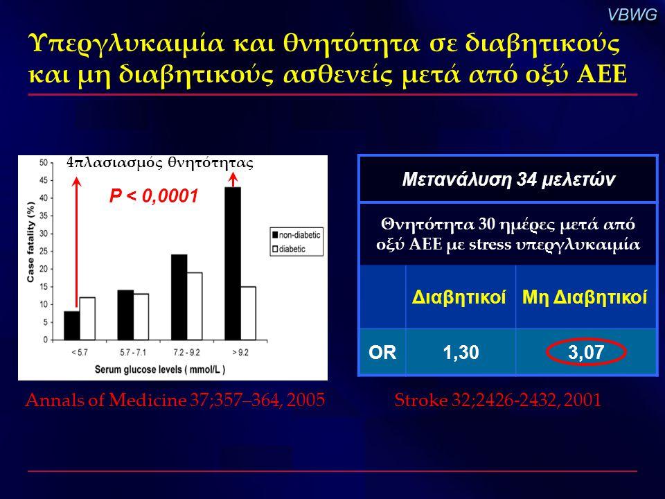 Θνητότητα 30 ημέρες μετά από οξύ ΑΕΕ με stress υπεργλυκαιμία