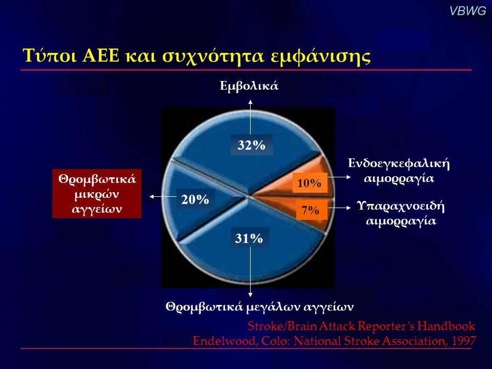 Τύποι ΑΕΕ και συχνότητα εμφάνισης
