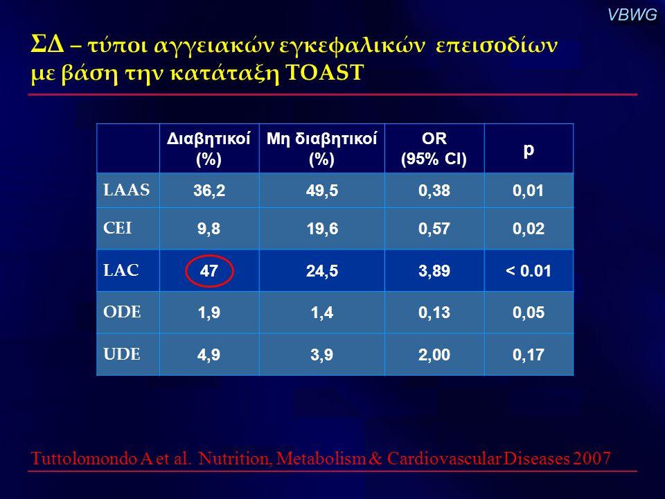ΣΔ – τύποι αγγειακών εγκεφαλικών επεισοδίων με βάση την κατάταξη TOAST