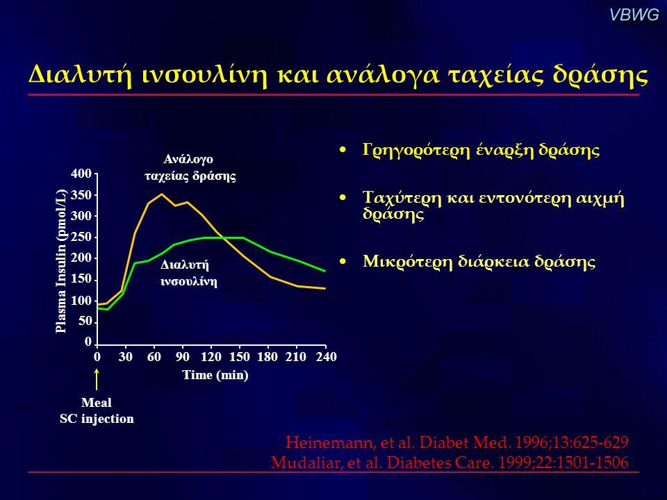 Διαλυτή ινσουλίνη και ανάλογα ταχείας δράσης