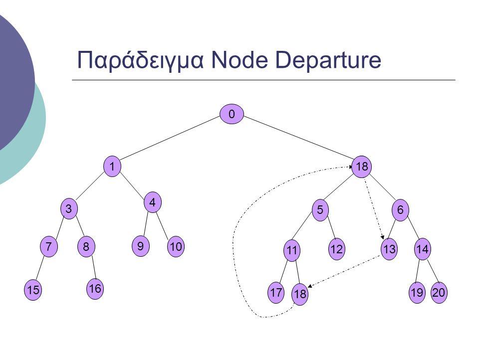 Παράδειγμα Node Departure