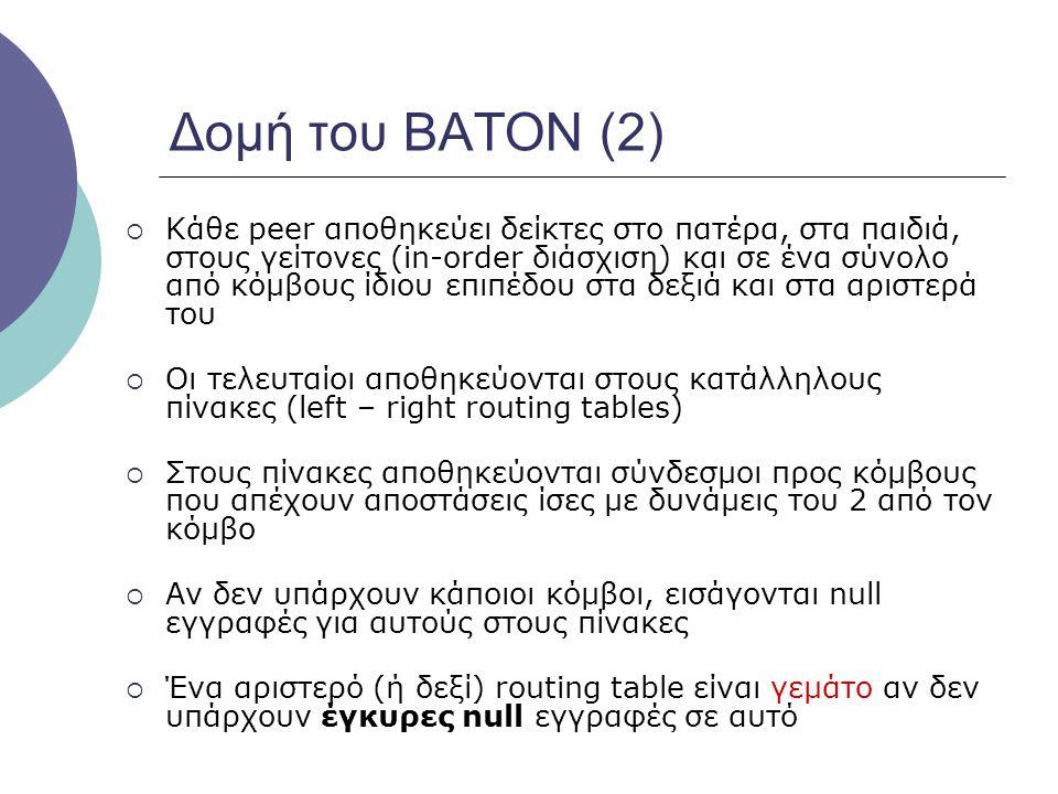Δομή του BATON (2)