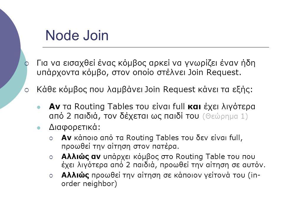 Node Join Για να εισαχθεί ένας κόμβος αρκεί να γνωρίζει έναν ήδη υπάρχοντα κόμβο, στον οποίο στέλνει Join Request.