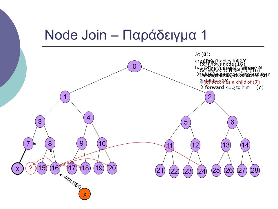 Node Join – Παράδειγμα 1 1 2 4 3 5 6 7 8 9 10 11 12 13 14 x 15 16 17