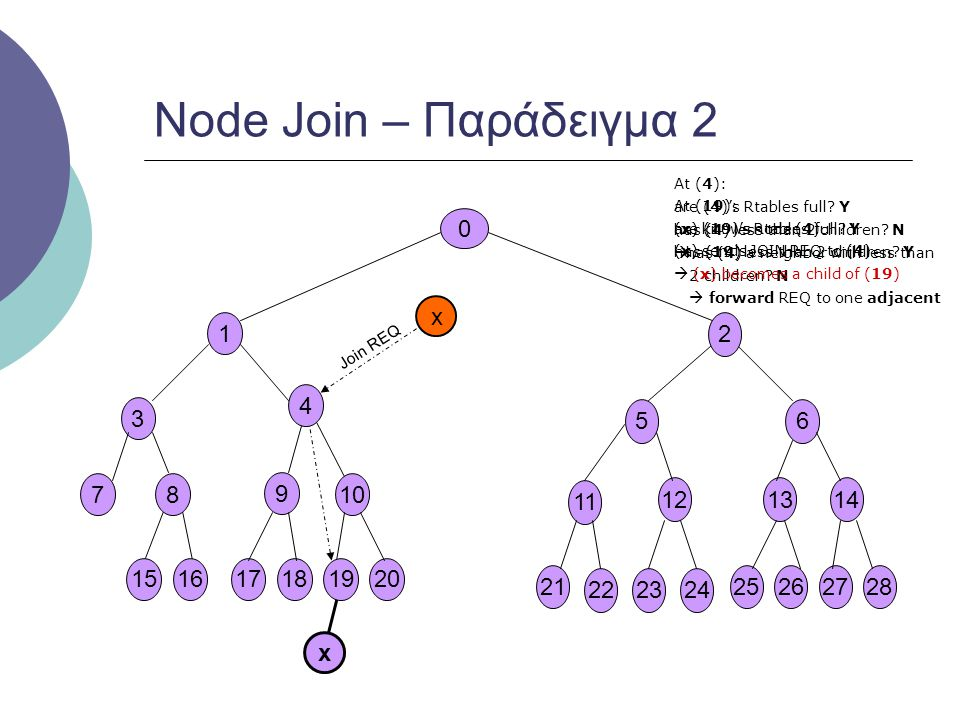 Node Join – Παράδειγμα 2 x 1 2 4 3 5 6 7 8 9 10 11 12 13 14 15 16 17