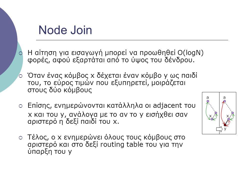 Node Join Η αίτηση για εισαγωγή μπορεί να προωθηθεί O(logN) φορές, αφού εξαρτάται από το ύψος του δένδρου.