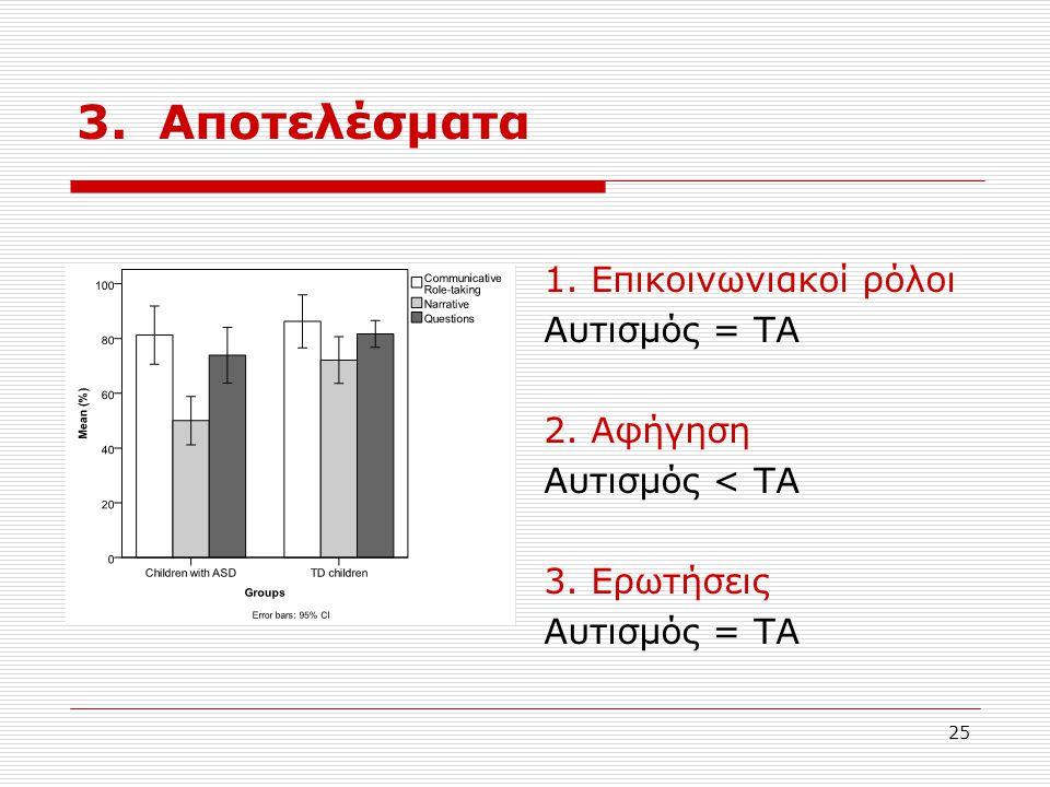 3. Αποτελέσματα 1. Επικοινωνιακοί ρόλοι Αυτισμός = ΤΑ 2. Αφήγηση