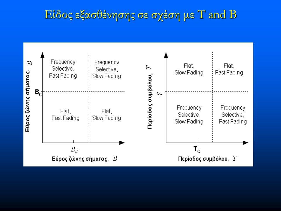 Είδος εξασθένησης σε σχέση με T and B