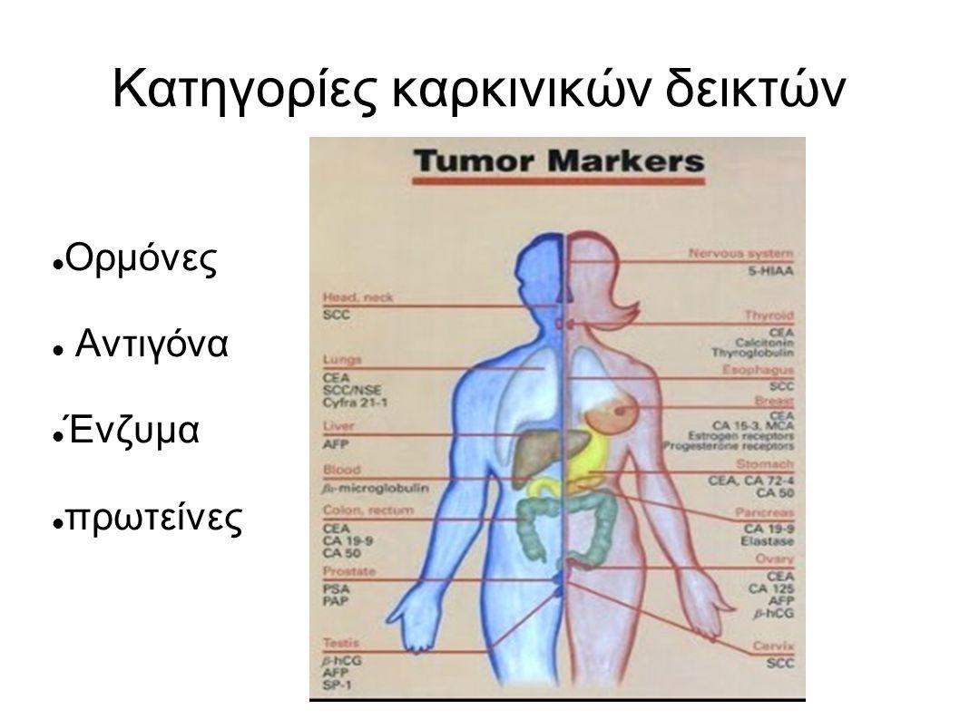 Κατηγορίες καρκινικών δεικτών