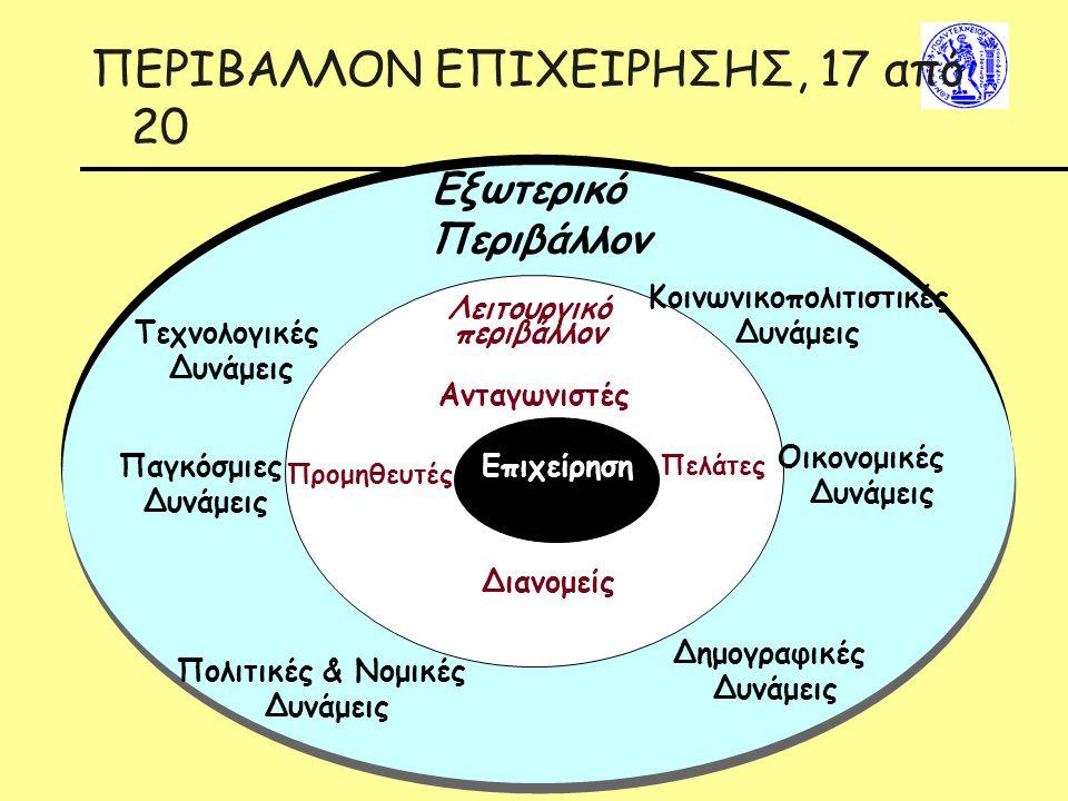 ΠΕΡΙΒΑΛΛΟΝ ΕΠΙΧΕΙΡΗΣΗΣ, 17 από 20