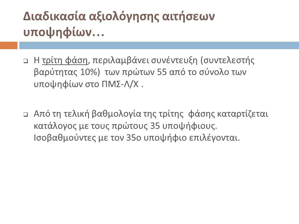 Διαδικασία αξιολόγησης αιτήσεων υποψηφίων…