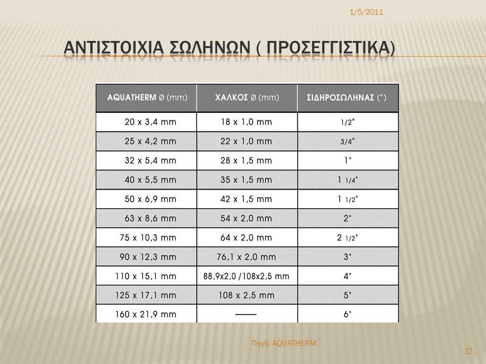 ΑΝΤΙΣΤΟΙΧΙΑ ΣΩΛΗΝΩΝ ( ΠΡΟΣΕΓΓΙΣΤΙΚΑ)