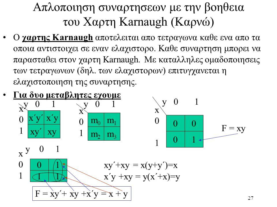 Απλοποιηση συναρτησεων με την βοηθεια του Χαρτη Karnaugh (Καρνώ)