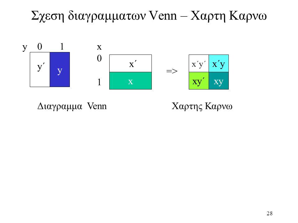 Σχεση διαγραμματων Venn – Χαρτη Καρνω
