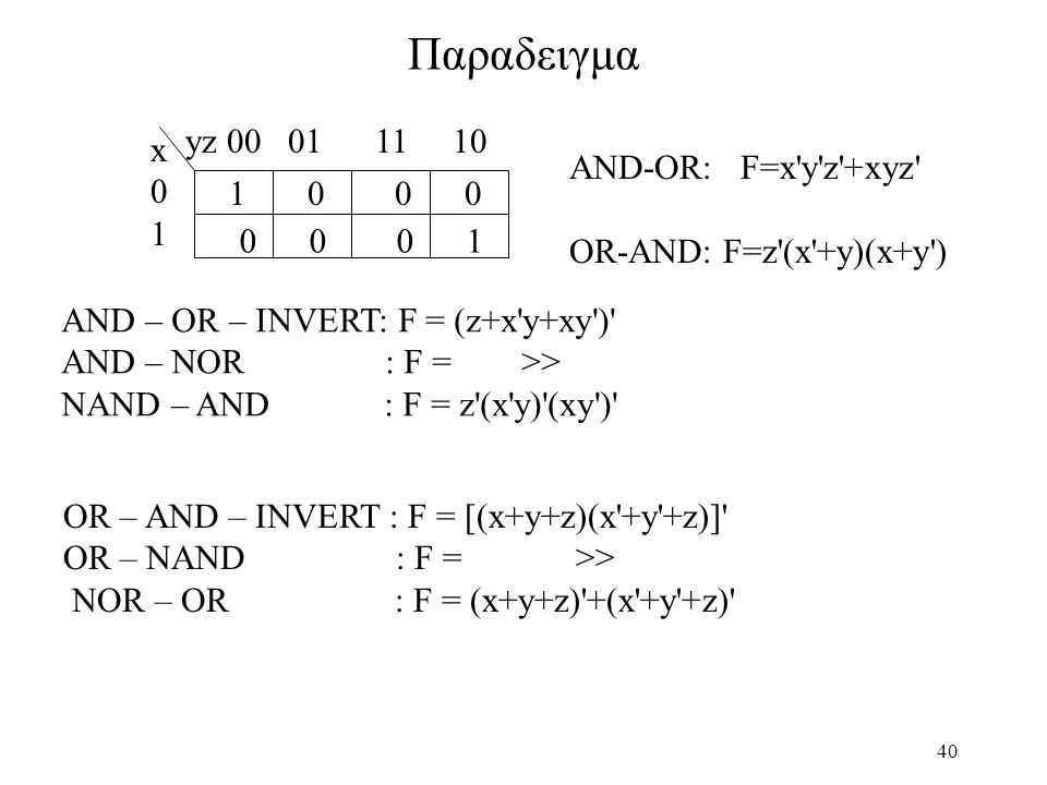 Παραδειγμα yz 00 01 11 10 x AND-OR: F=x y z +xyz 1 1 0 0 0