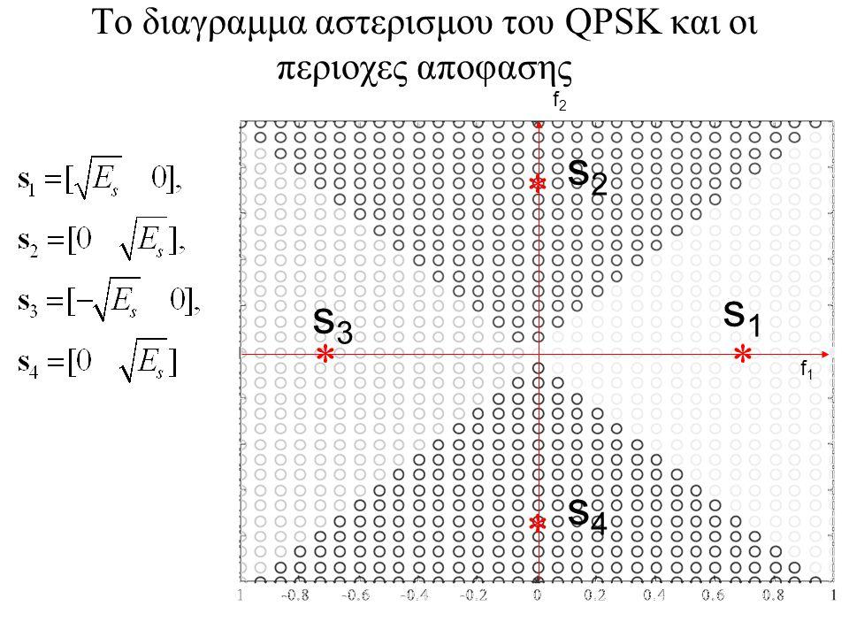 Το διαγραμμα αστερισμου του QPSK και οι περιοχες αποφασης