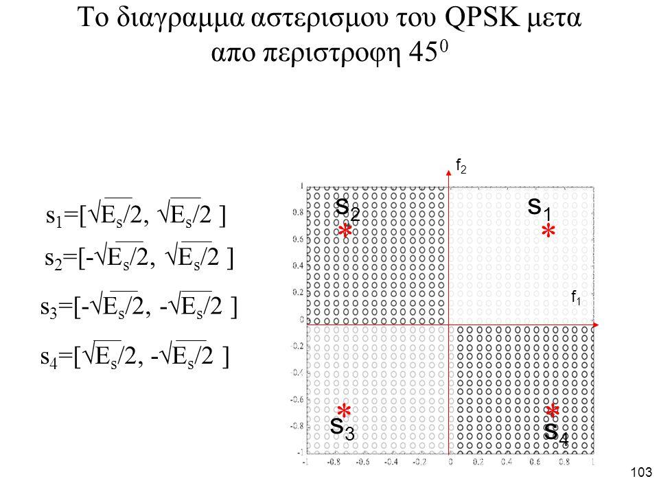 To διαγραμμα αστερισμου του QPSK μετα απο περιστροφη 450