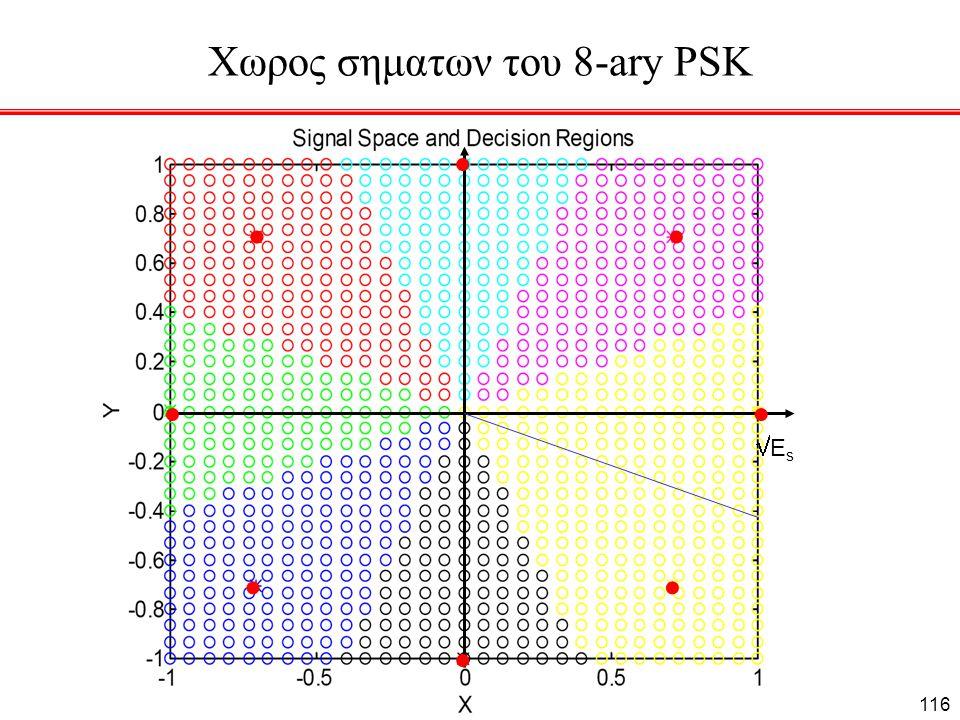 Χωρος σηματων του 8-ary PSK