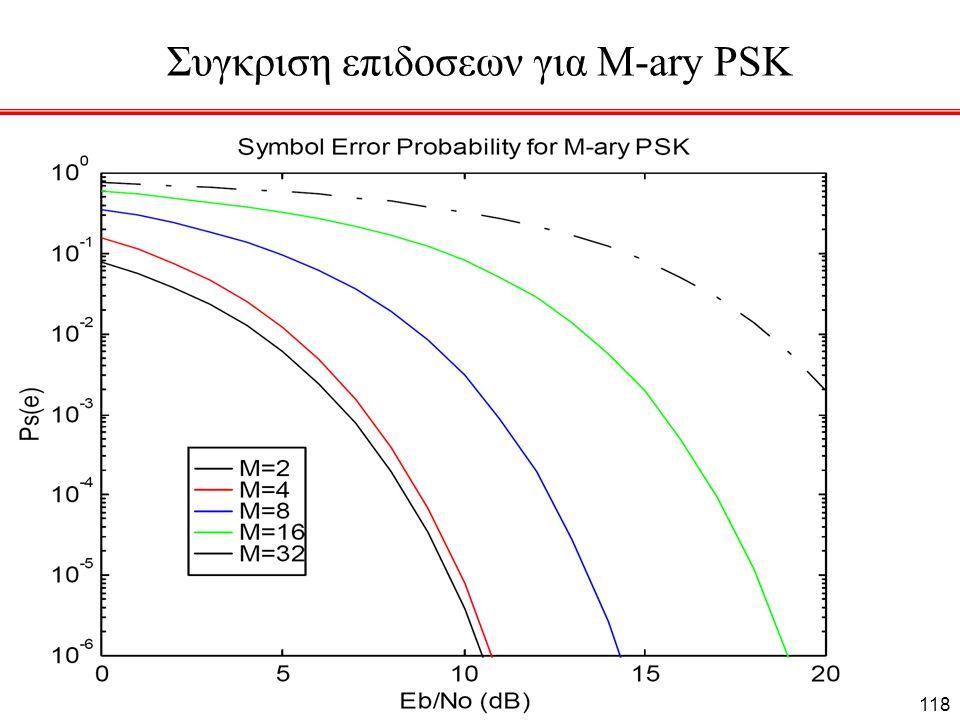 Συγκριση επιδοσεων για M-ary PSK