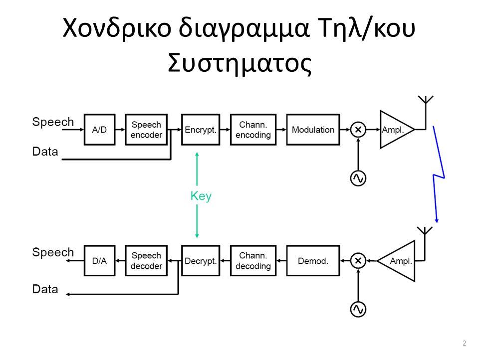 Χονδρικο διαγραμμα Τηλ/κου Συστηματος