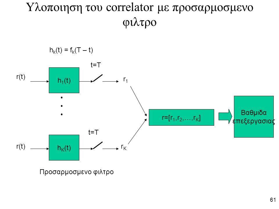Υλοποιηση του correlator με προσαρμοσμενο φιλτρο