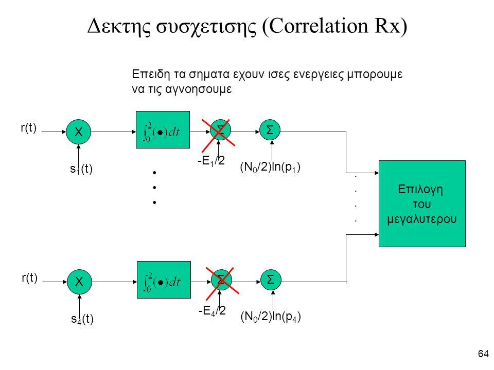 Δεκτης συσχετισης (Correlation Rx)