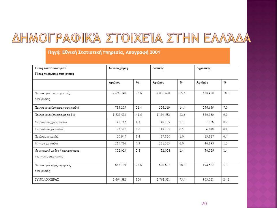 Δημογραφικά στοιχεία στην Ελλάδα