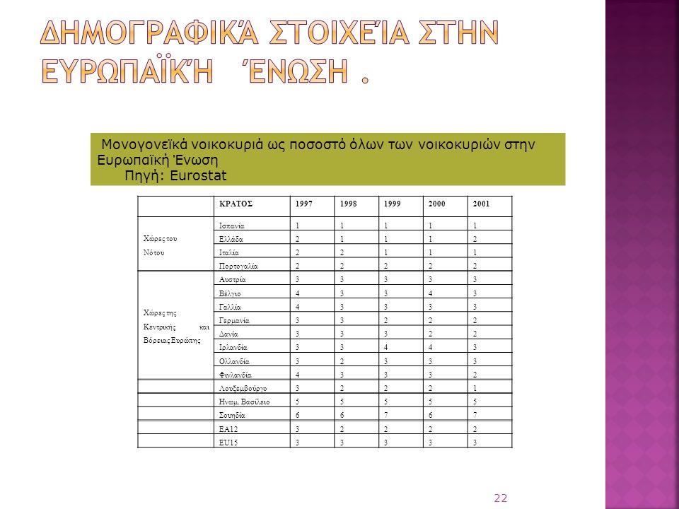 Δημογραφικά στοιχεία στην Ευρωπαϊκή Ένωση .