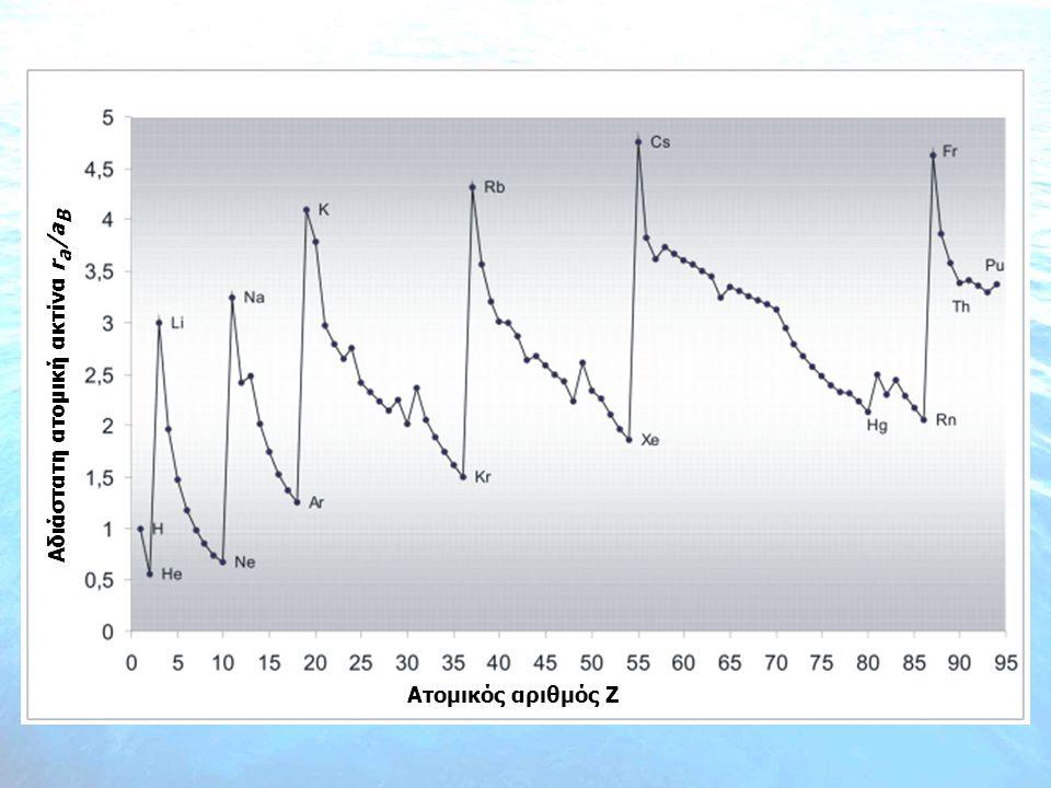 Αδιάστατη ατομική ακτίνα ra/aB