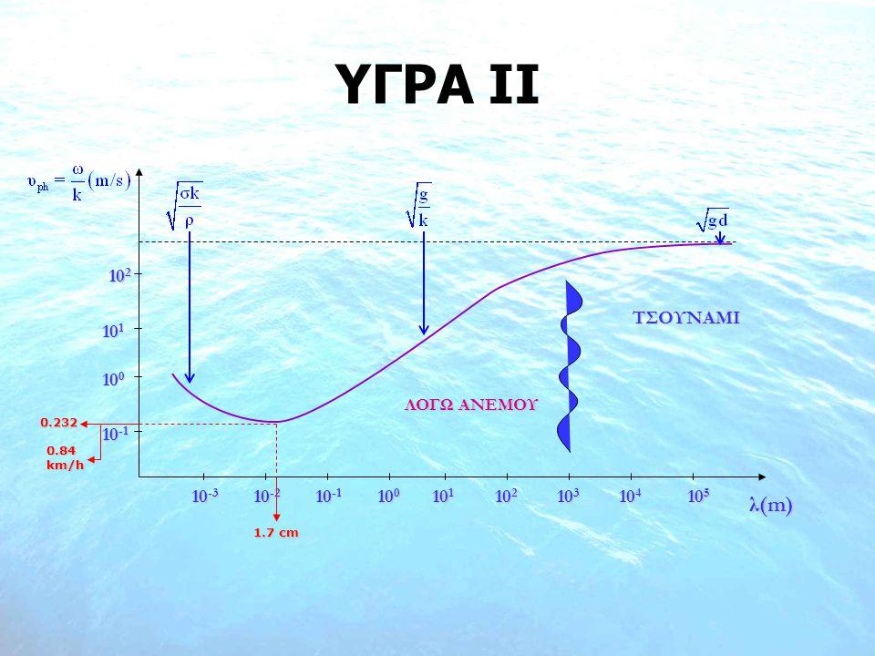 ΥΓΡΑ ΙI λ(m) 10-3 100 101 102 103 104 105 10-2 10-1 ΤΣΟΥΝΑΜΙ