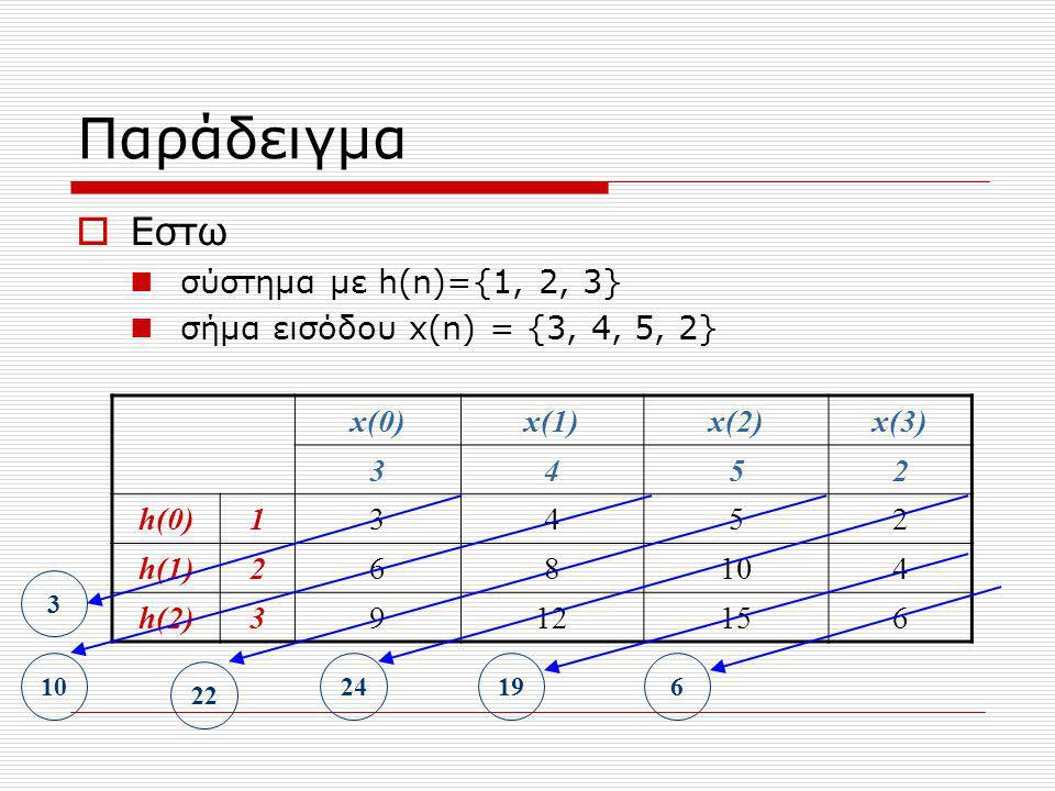 Παράδειγμα Εστω σύστημα με h(n)={1, 2, 3}