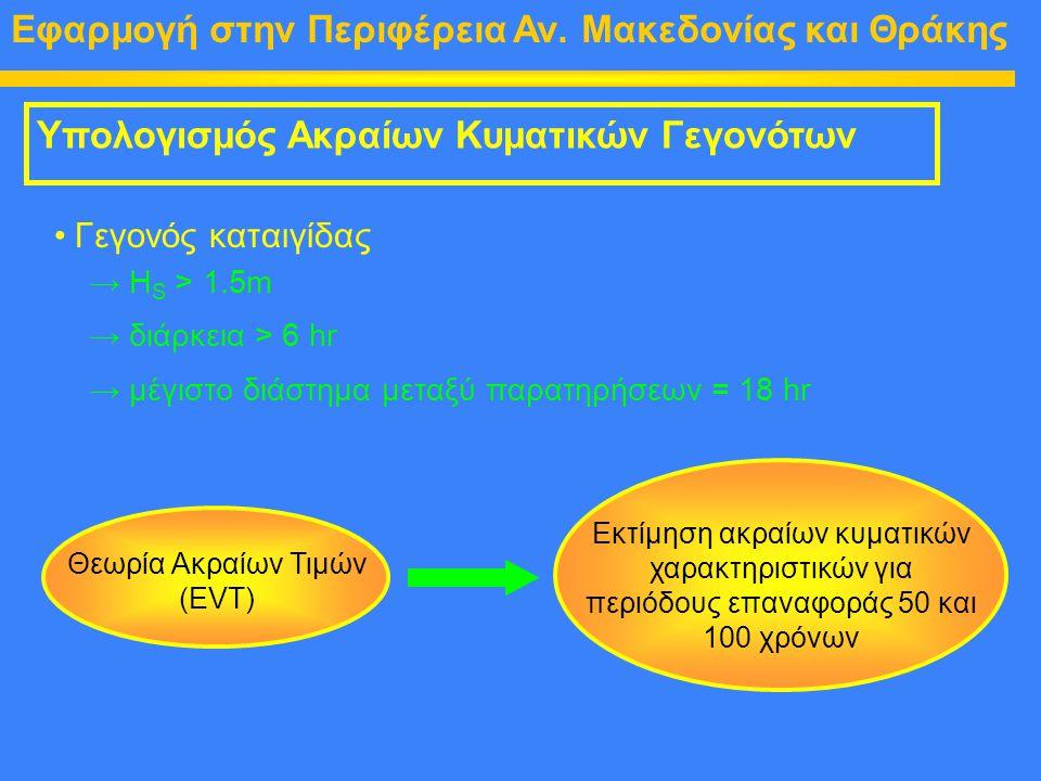 Θεωρία Ακραίων Τιμών (EVT)