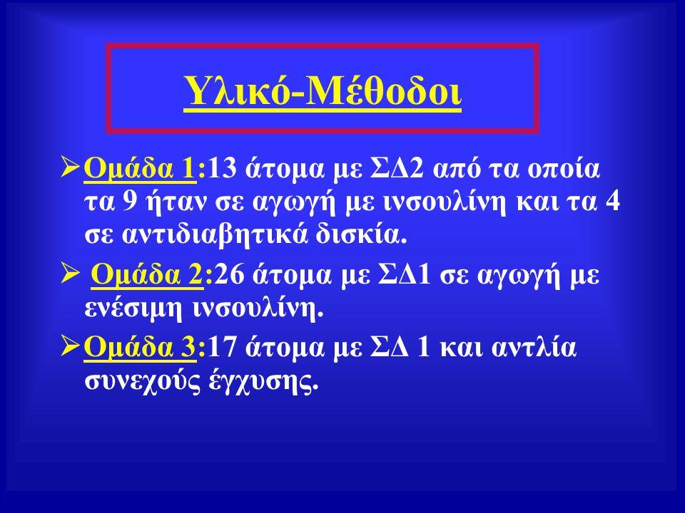 Υλικό-Μέθοδοι Ομάδα 1:13 άτομα με ΣΔ2 από τα οποία τα 9 ήταν σε αγωγή με ινσουλίνη και τα 4 σε αντιδιαβητικά δισκία.