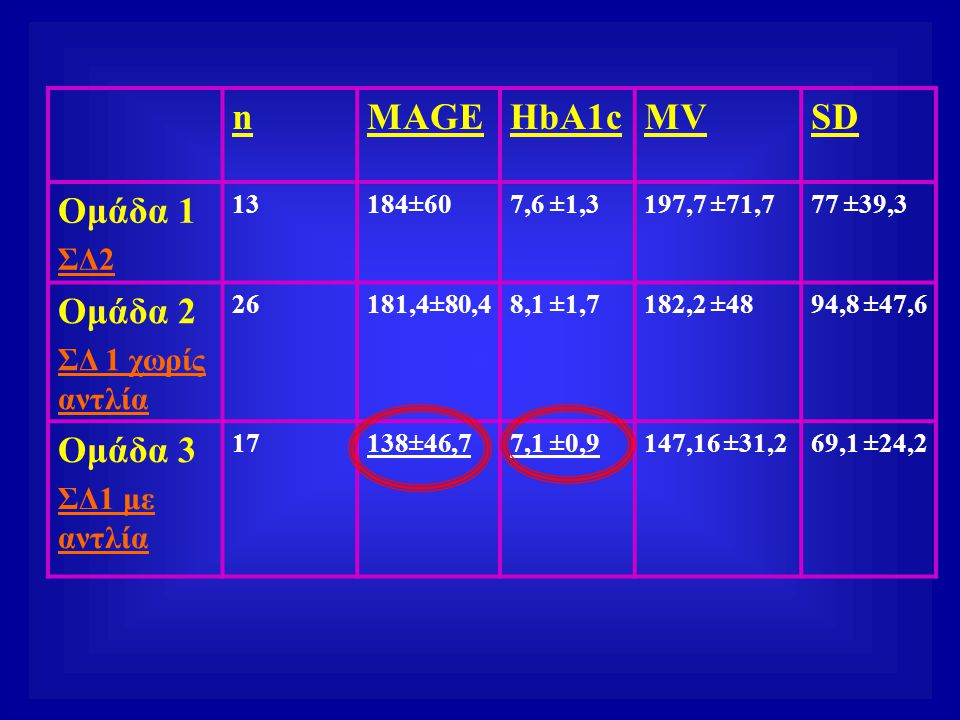 n MAGE HbA1c MV SD Ομάδα 1 Ομάδα 2 Ομάδα 3 ΣΔ2 ΣΔ 1 χωρίς αντλία