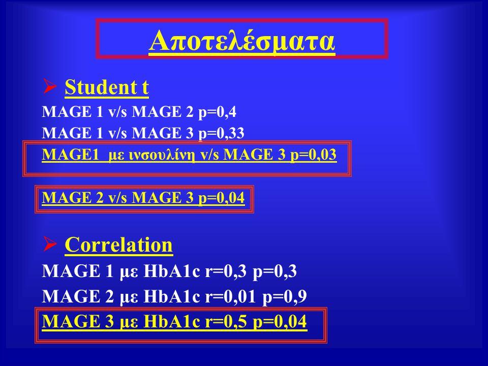 Αποτελέσματα  Student t  Correlation MAGE 1 με HbA1c r=0,3 p=0,3
