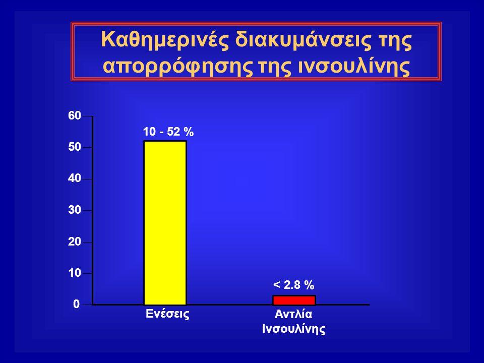 Καθημερινές διακυμάνσεις της απορρόφησης της ινσουλίνης