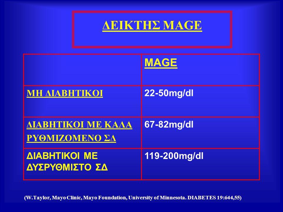 ΔΕΙΚΤΗΣ MAGE MAGE MH ΔIABHTIKOI 22-50mg/dl ΔΙΑΒΗΤΙΚΟΙ ΜΕ ΚΑΛΑ