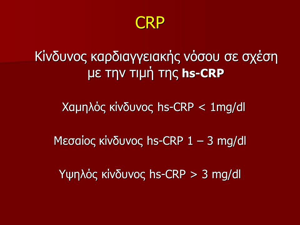 CRP Κίνδυνος καρδιαγγειακής νόσου σε σχέση με την τιμή της hs-CRP