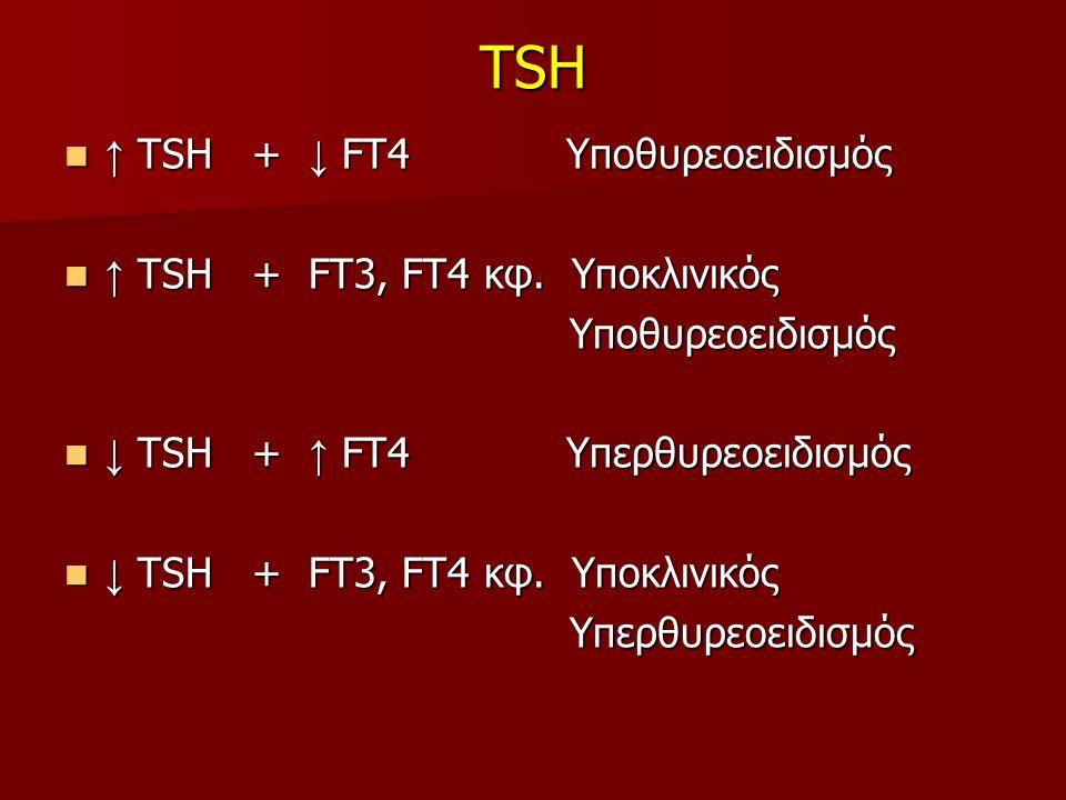 TSH ↑ TSH + ↓ FT4 Υποθυρεοειδισμός ↑ TSH + FΤ3, FΤ4 κφ. Υποκλινικός