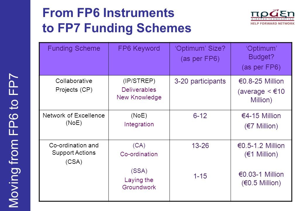 From FP6 Instruments to FP7 Funding Schemes