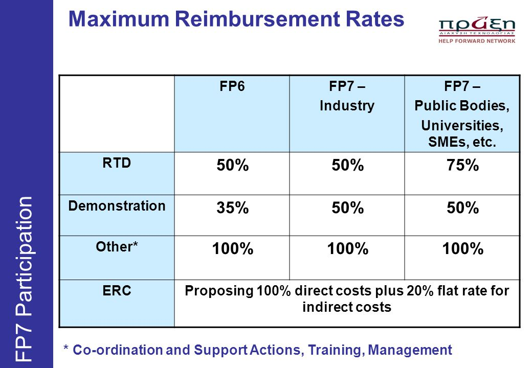 Maximum Reimbursement Rates