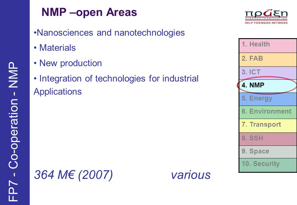 FP7 - Co-operation - NMP 364 M€ (2007) various NMP –open Areas